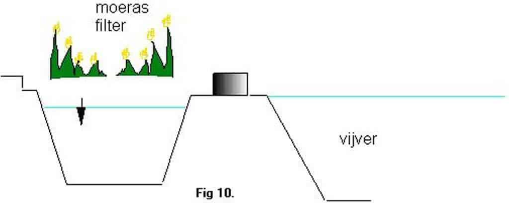 moerasfilter-onderhoud-2