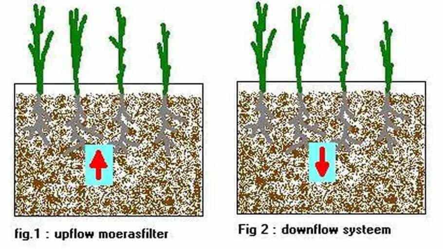 upflow-downflow-moerasfilter